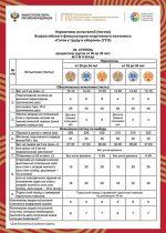 Нормы гто 2019 таблица нормативов для детей – ГТО | Нормативы ГТО | ВФСК ГТО