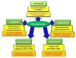Порядок и виды проведения инструктажей – Виды и порядок проведения инструктажей