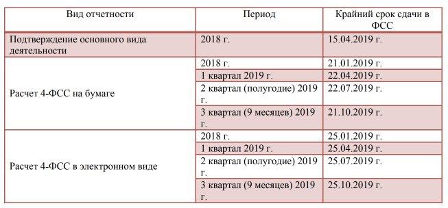 Сдача отчетности в электронном виде в 2019 году государственная регистрация ип беларусь