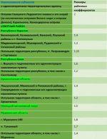 В башкирии районный коэффициент – Районный коэффициент в башкирии