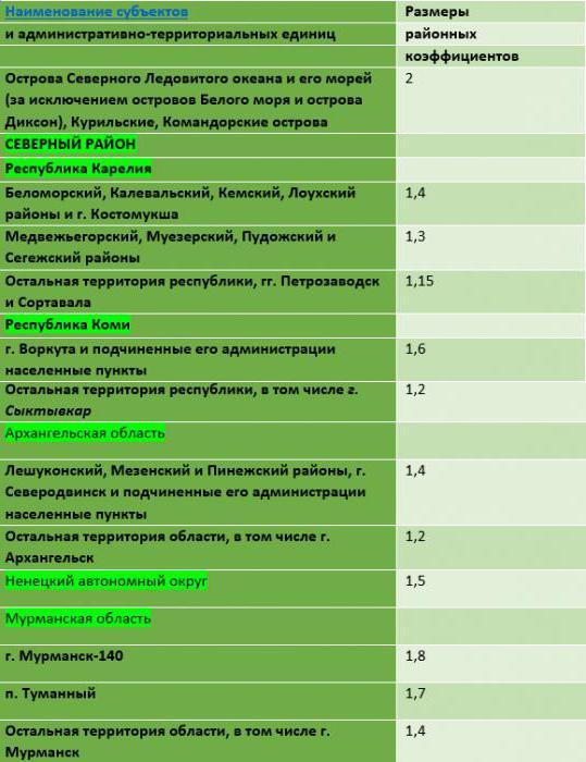 Районный коэффициент в красноярске 2019