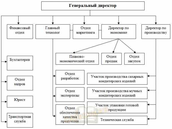 положение о взаимодействии структурных подразделений образец