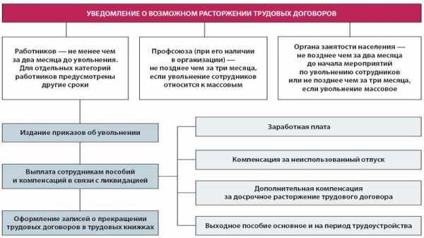 Ликвидация регионального управления тк