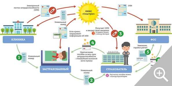 Татарстан перешел на прямые выплаты больничных Фондом соцстраха