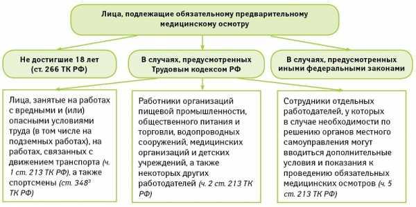 Со скольки лет дают паспорт в россии