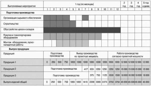 Календарный график выполнения работ образец