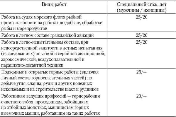Сколько нужно проработать на севере чтобы получить надбавку к пенсии минимальная потребительская корзина в москве в 2021 году