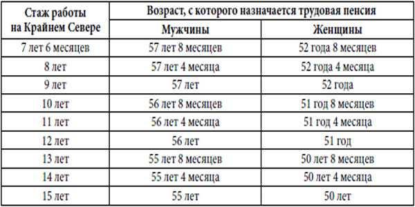 Сколько нужно проработать на севере чтобы получить надбавку к пенсии потребительская корзина непродовольственных товаров таблица