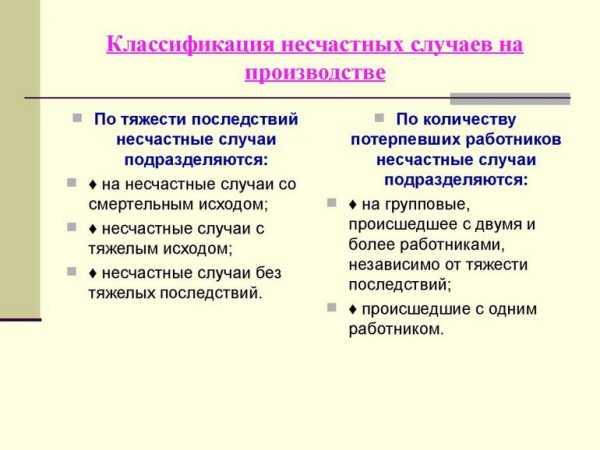 Схема определения степени тяжести производственной травмы