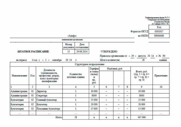 Штатное расписание для строительной организации образец